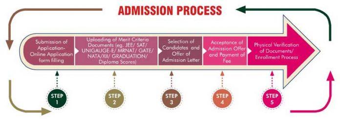 मानव रचना प्रवेश: 2019 Manav Rachna Admission – Application Form
