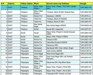 Delhi Hunger Relief Centers